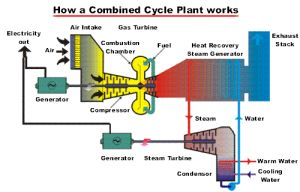 Picture of a combined combustion steam turbine system used to generate electricity more efficiently than a basic combustion turbine cycle system.  This still uses natural gas, but the heat generated is used to drive more turbines to generate more electricity more efficiently.