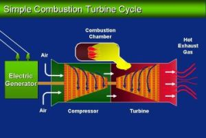 Picture of a combustion turbine system used to generate electricity using natural gas to drive a jet engine like a 747 engine.