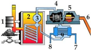 Picture of a steam turbine system used for generating electricity using natural gas furnaces.